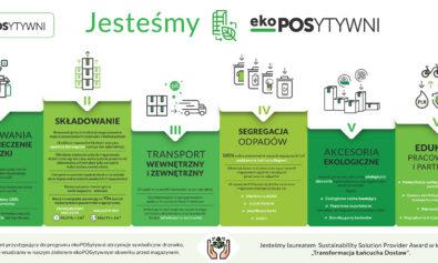 Infografika_ekoPOSytywni